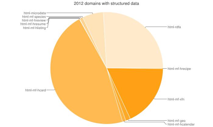 microformats2 html5 the evolution of web data